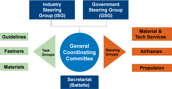 Org chart highlighting government, industry and Battelle relationship.